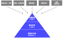 KPI ONE
